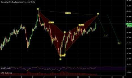 CADJPY: BAT PATTERN +SELL OPPORTUNITY