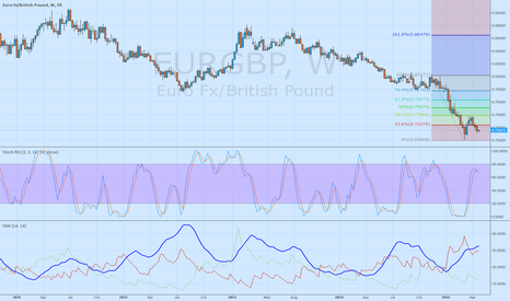 EURGBP: EURGBP short until 0.7020