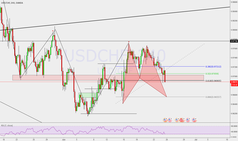 USDCHF: Possible Bull Bat Pattern