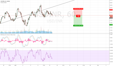USDINR: Good Time to Short USDINR