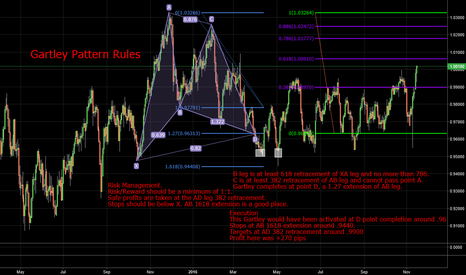USDCHF: How I Trade the Gartley Pattern