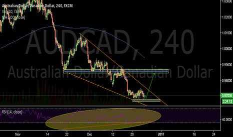 AUDCAD: Descendent wedge-AUDCAD