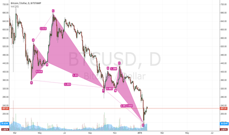 BTCUSD: Bearish pattern in making