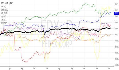 FDX: S&P 500 Investment Comparison