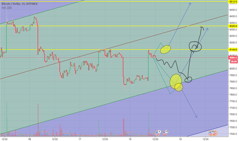 BTCUSD: rebote en extension!