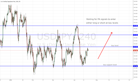 USDJPY: USDJPY - Waiting for PA signals