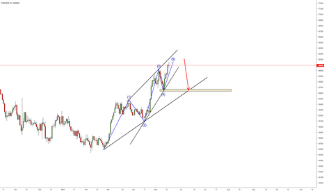 EURNZD: EURNZD Potential 5 Wave Complete