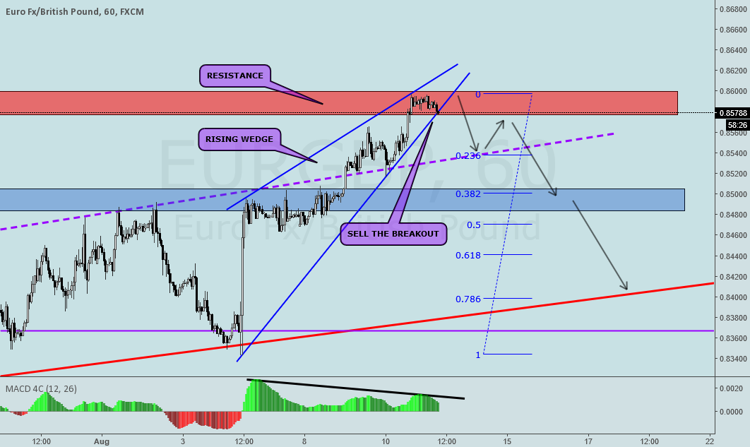 EURGBP RISING WEDGE ON H1