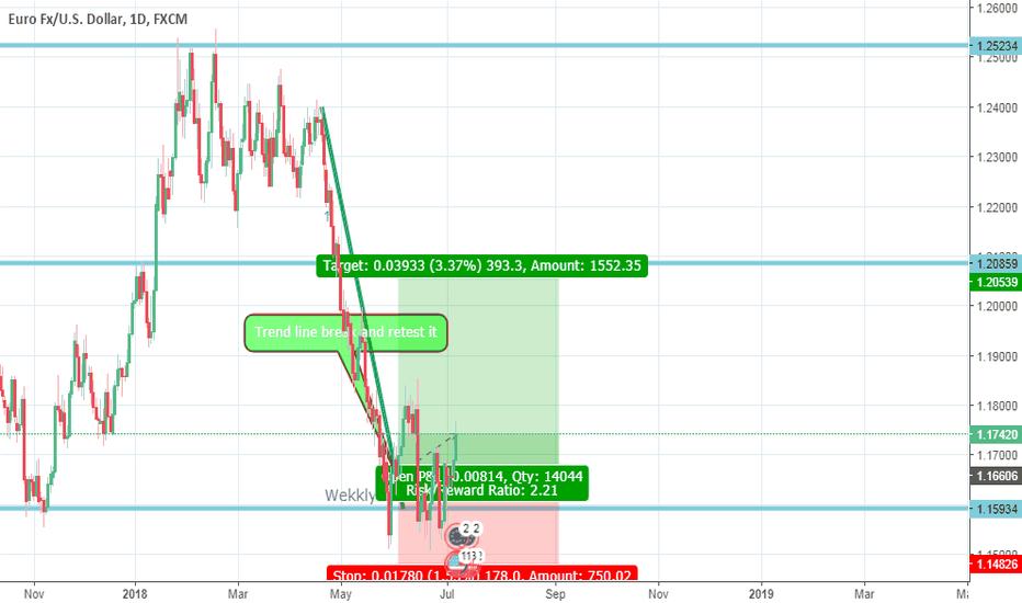 EURUSD: Eur Usd swing