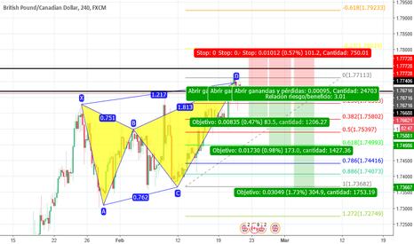 GBPCAD: GBPCAD Trading Armonico en short