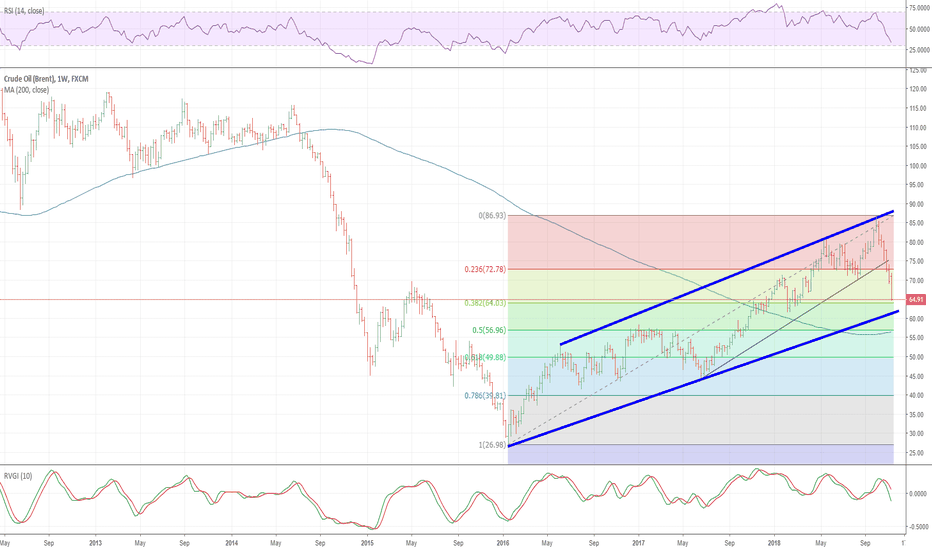 UKOIL: Brent: Price going down down and down-repeat as needed