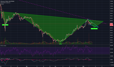 ETHUSD: $ETHUSD Large Head and Shoulders still in play - Rocket ship?