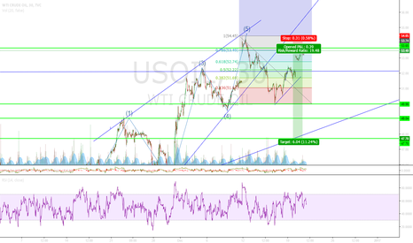 USOIL: Oil touching structure + .786