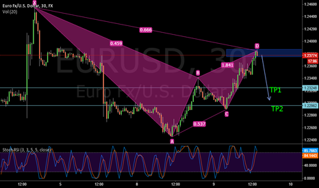 EURUSD: eurusd possible short