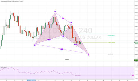 NZDUSD: Bullish Butterfly on NZDUSD