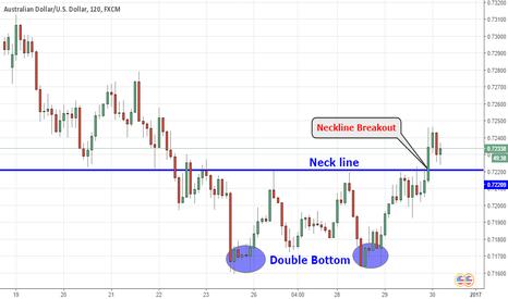AUDUSD: AUDUSD Technical Analysis: Double Bottom Neckline breakout