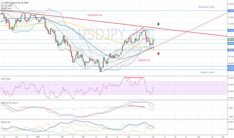 USDJPY: USDJPY How to Trade