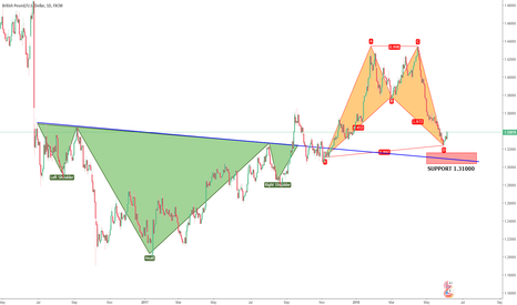 GBPUSD: GBPUSD Futures: Shall the Bulls unlock the password?