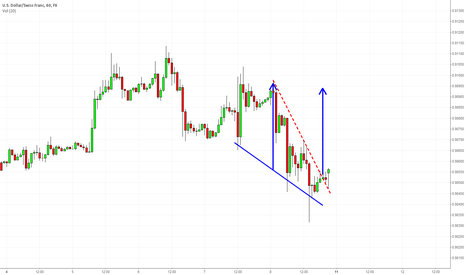 USDCHF: USDCHF H1 Falling Wedge Bullish Breakout