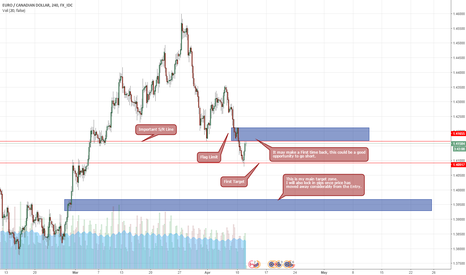 EURCAD: EUR/CAD Short on a Flag Limit