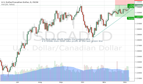 USDCAD: Good opportunity to sell but be careful