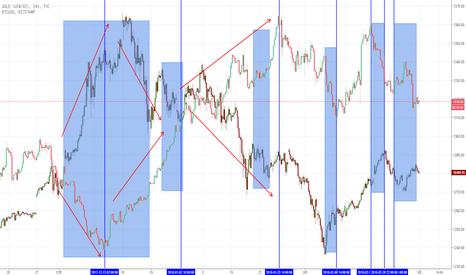 GOLD: 比特币与黄金负相关性分析