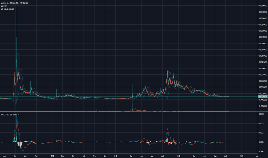 VTCBTC: Vertcoin TIGHT - New market cycle