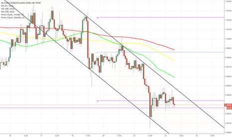 AUDCAD: AUD/CAD 1H Chart: Channel Down