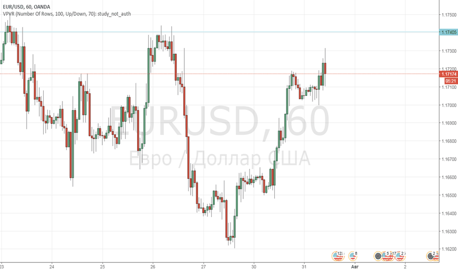 EURUSD: Продажа EUR-USD от уровня 1,1744