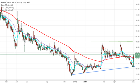 PDPL: PDPL (Parental drugs) 4 hr chart