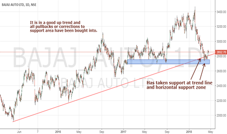 BAJAJ_AUTO: Bajaj Auto at Support