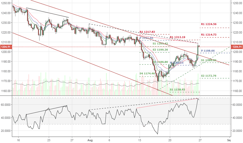 XAUUSD: GOLD OPPORTUNITIES IN THIS WEEK