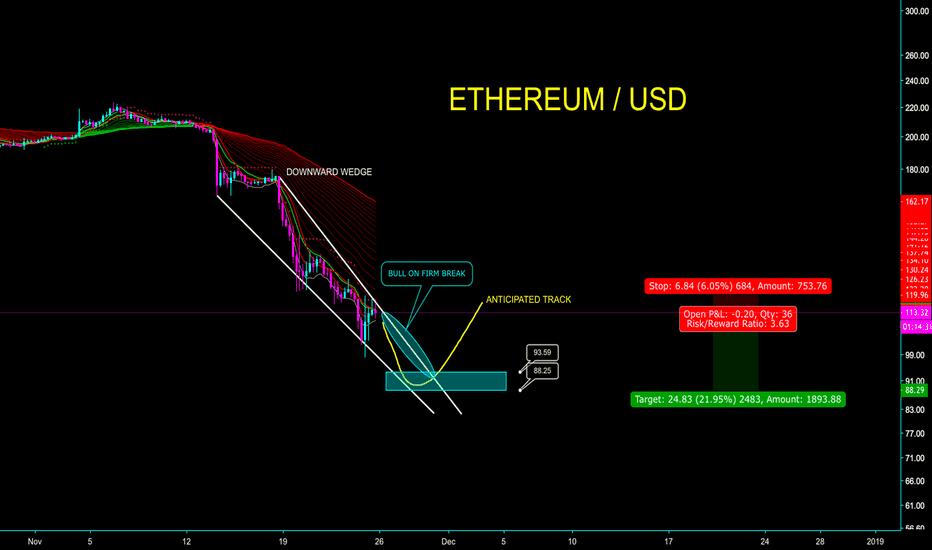 ETHUSD: ETHEREUM - $88 POSSIBLE + BREAKOUT - CryptoManiac101