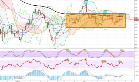 DXY: Dollar Index (DXY) H4: Khó lòng bứt phá?