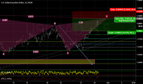 USDCAD: gartley ALERT and abcd ALERT