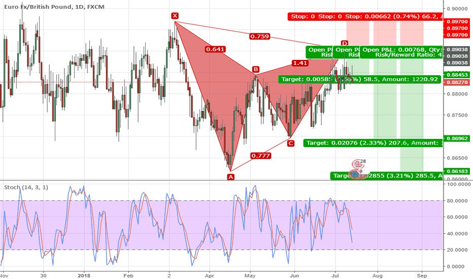 EURGBP: Bearish Gartley D1