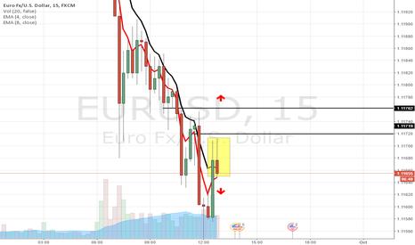 EURUSD: eurusd
