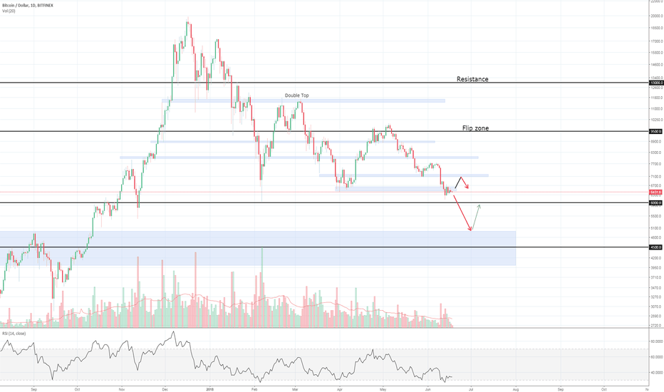 BTCUSD: Bitcoin in consolidation