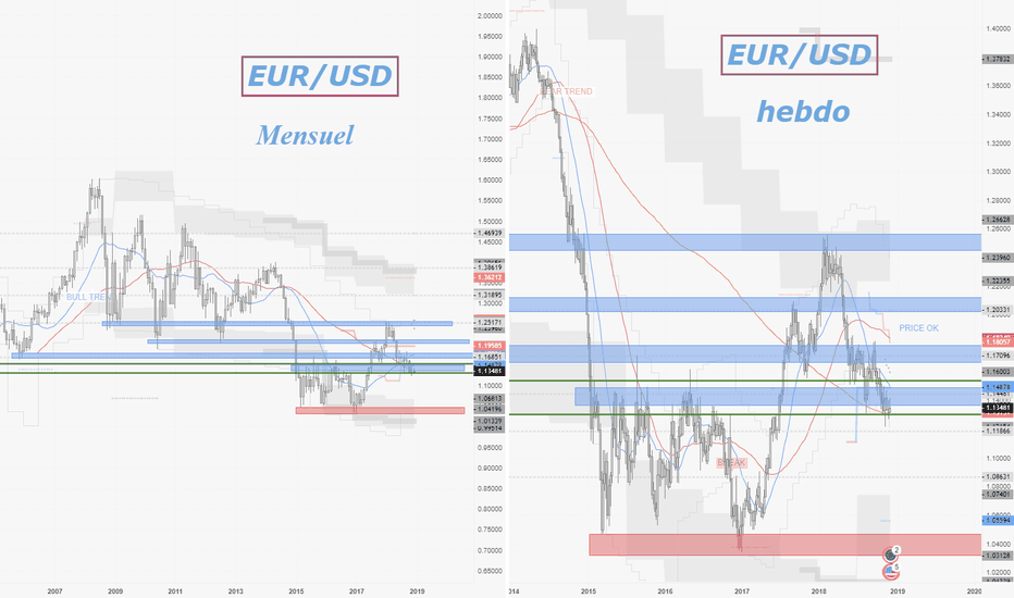 EURUSD: EUR/USD 05.12.2018 NEUTRE LVL HARD !