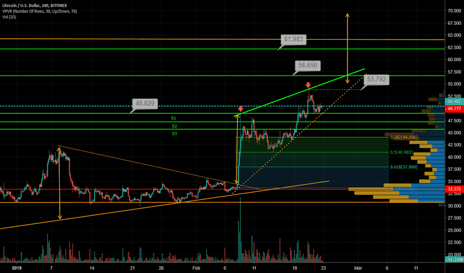 LTCUSD: LTC on the 4hr: Prepare to go blind after seeing this chart!