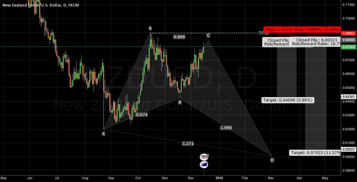 NZDUSD Bullish Butterfly