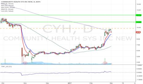 CYH: CYH- Fallen angel type Momentum Long from $9.83 to $12.13 & high