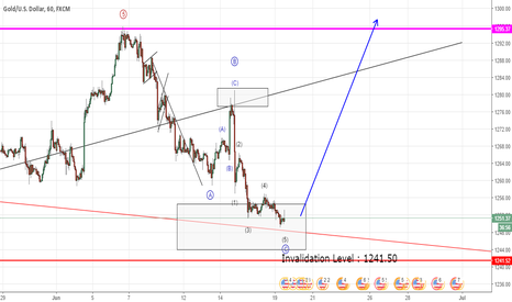 XAUUSD: Gold expecting important bullish turn (Elliott Wave Analysis)