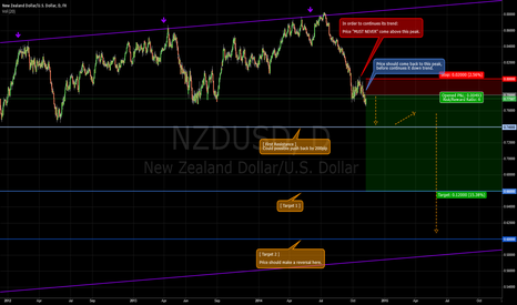 NZDUSD: SHORT Setup for NZDUSD