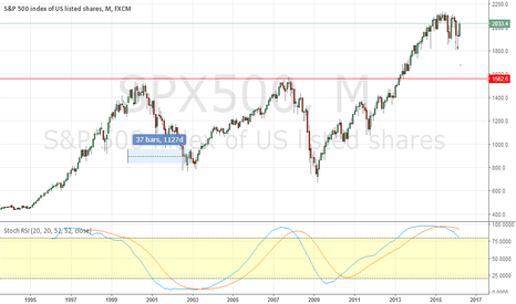 SPX500: Most obvious short ever