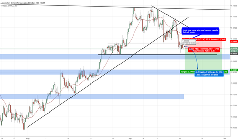 AUDNZD: #21 : Sell break out but aware of corrective ?