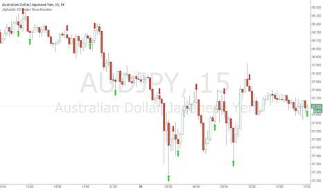 AUDJPY: short term long  AUDJPY