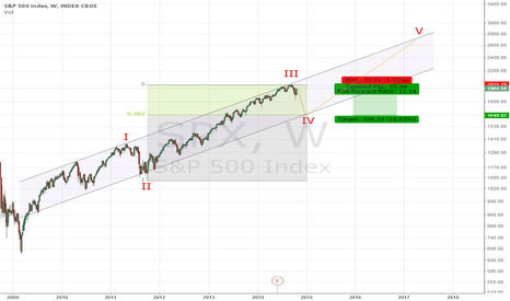 SPX: SP500 - NO SANTA CLAUS RALLY - CRASH IN 3 WEEKS - TRADING MAP