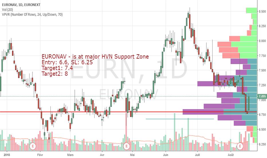 EURN: EURONAV est dans la zone de support majeure des nœuds à haut vol