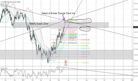 USDJPY: Major Confluence!